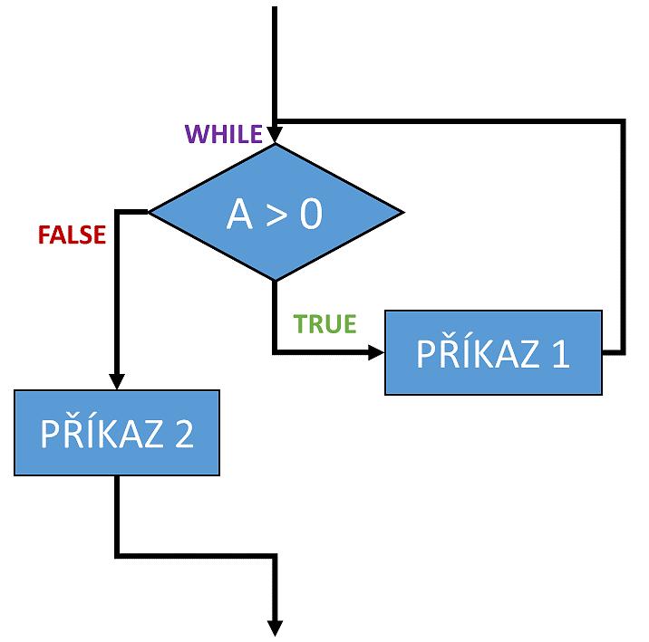 cyklus while Python vývojový diagram